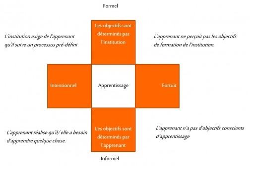 apprentissage formel et informel