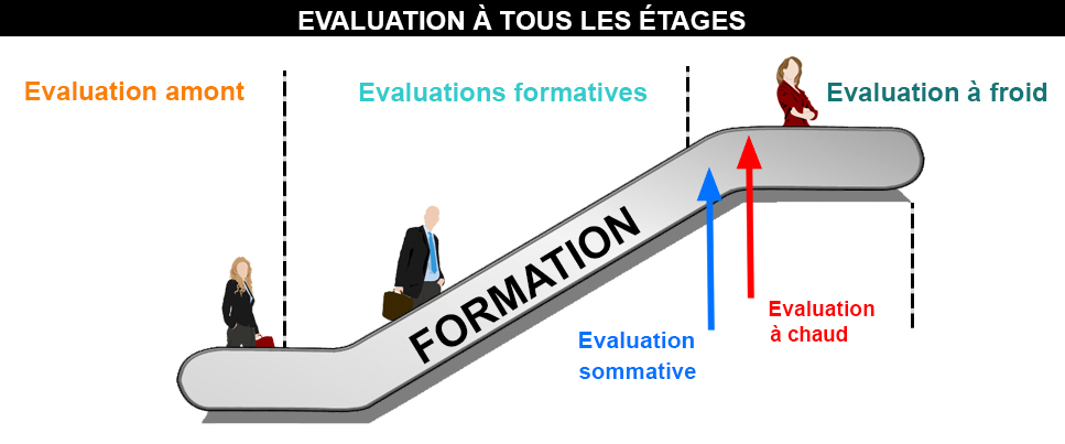 Evaluation dans les formations